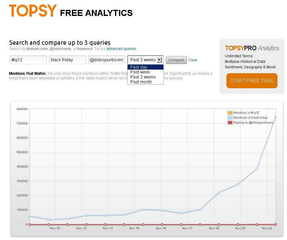 Topsy analiticas en Twitter