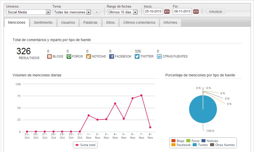 Oraquo escucha activa y reputación online